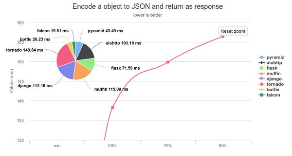 Encode an object to JSON and return result