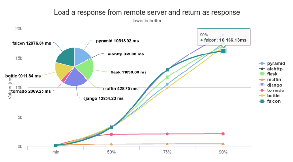 Load a response from remote server and return as response